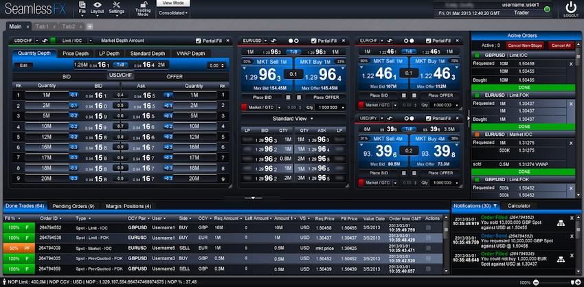 Ecn trading platform