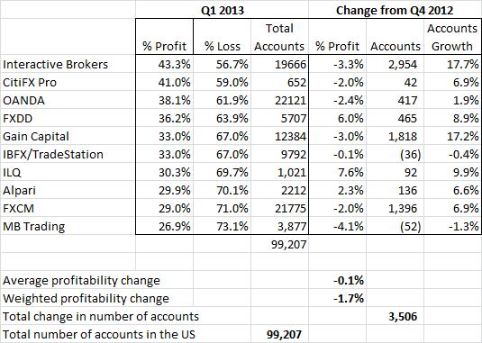 Q1 FX US Profitability