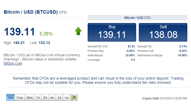 bitcoin cfd on Plus500