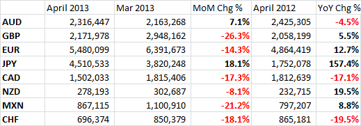 CME Monthly FX Futures Volumes (partial list)