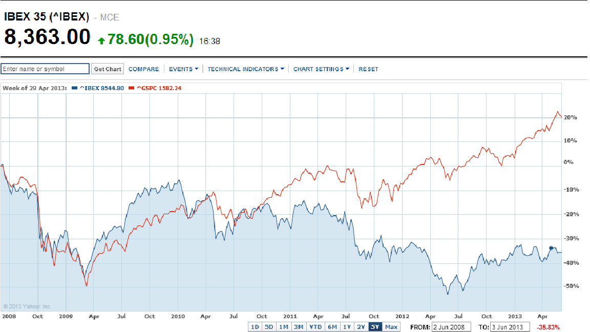 IBEX compared to S&P - source Yahoo Finance.