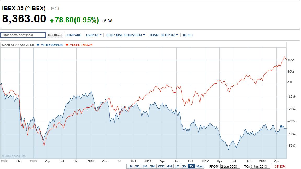 IBEX compared to S&P - source Yahoo Finance.