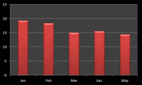 Saxo Bank Average Daily Volume $Billion