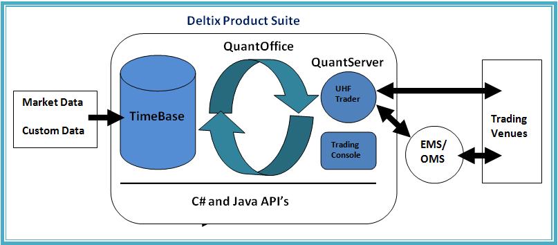 ProductSuite deltix