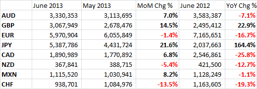 CME June FX Contract Volumes