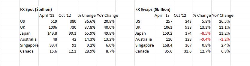 Global Central Bank FX Survey (ADV $Billions)