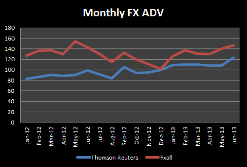 Thomson Reuters & FXall FX ADV ($billion)