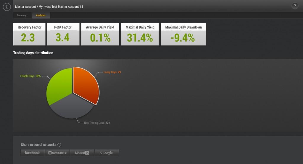 myinvest account dashboard
