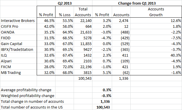 US Forex Broker Profitability and Account Figures