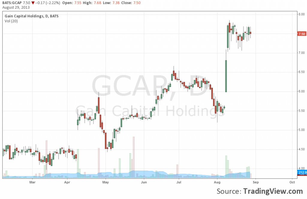 Gain Capital Stock Chart
