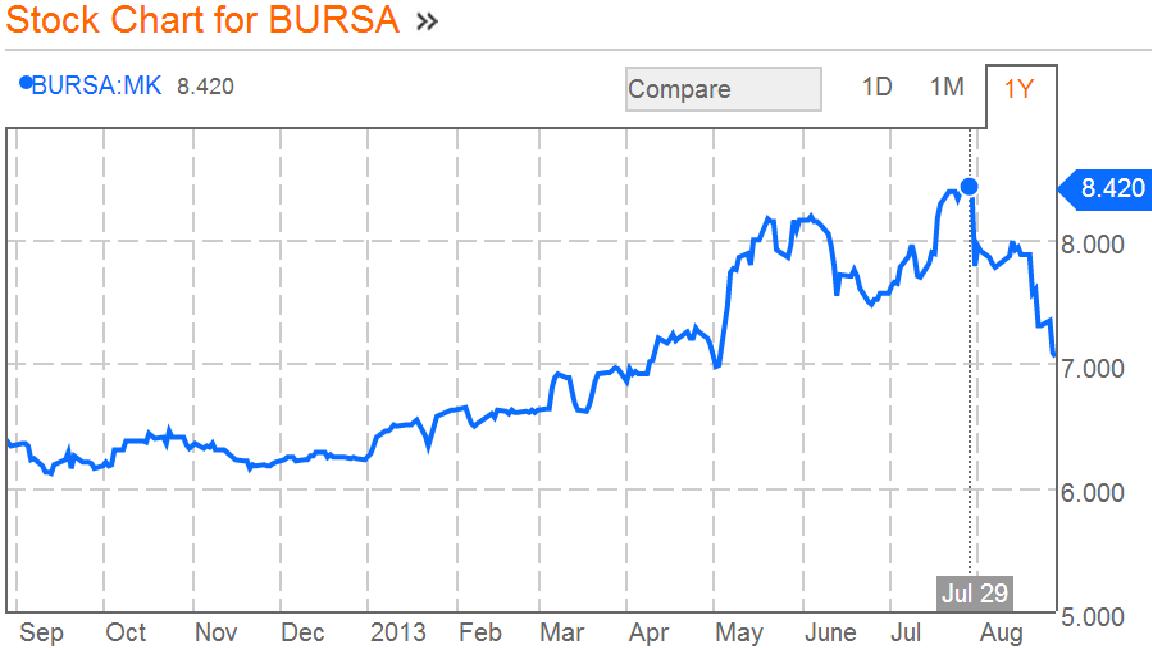 Bursa Malaysia Share Price