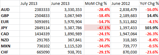 July CME FX Futures Volumes