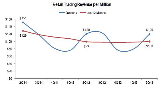 GAIN Capital Retail Revenue Per $Million Volume
