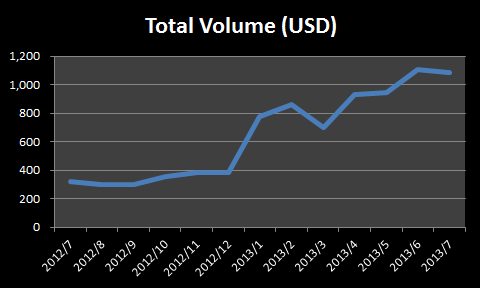 GMO Click Total FX Monthly Volumes ($billion)
