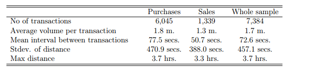 Descriptive Statistics From Transaction-Level Intervention Data