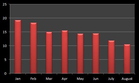 Saxo Bank Average Daily Volumes ($billions)