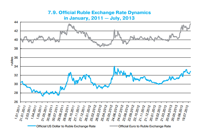 Russia's Central Bank Widens Free-Float Range to 3 Rubles ...
