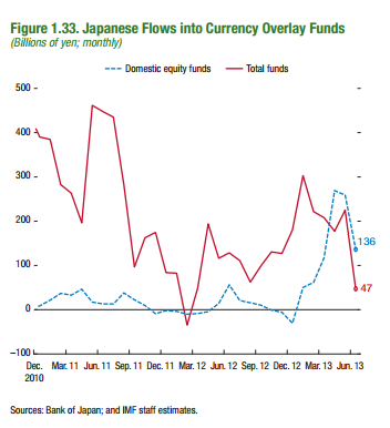 Flows into Japanese currency funds