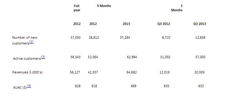 Plus500 Q3 2013 Results