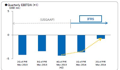 Quarterly EBITDA (North America)