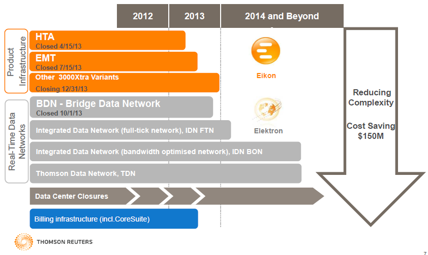 Source: Thomson Reuters Earnings Presentation Consolidated Q3 2013