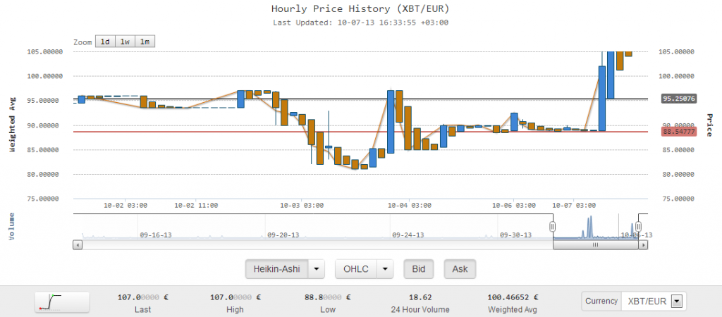 Kraken bitcoin chart