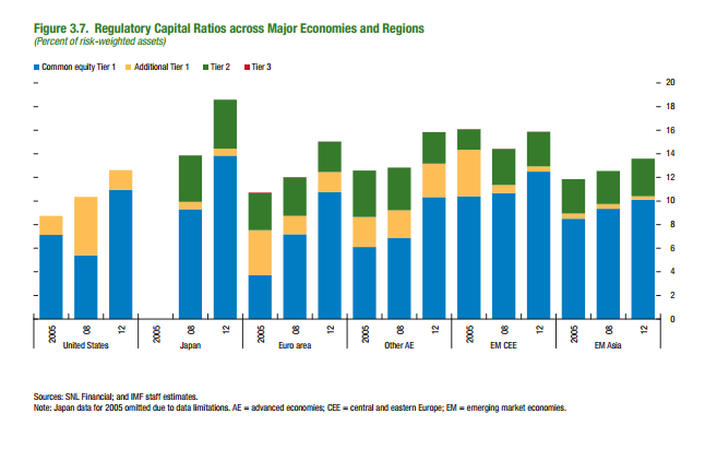regulatory capital ratios for banks