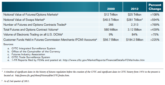 Source CFTC