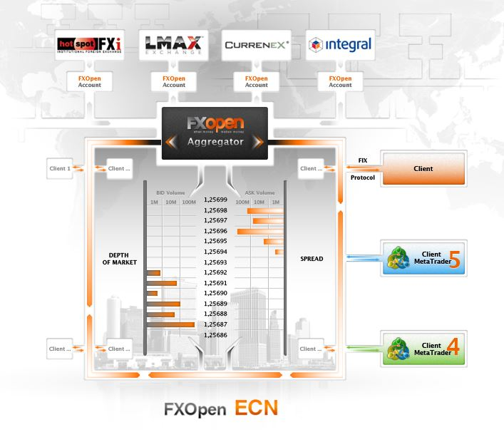 [Source: FX Open UK] FX Open Aggregator