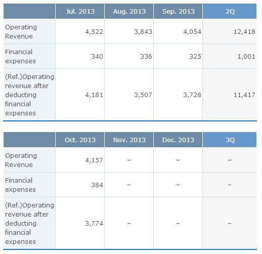 Source: Monex Oct 2013 IFRS