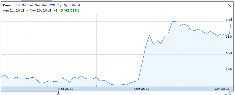 Plus500 Share Price (Source:Google Finance)