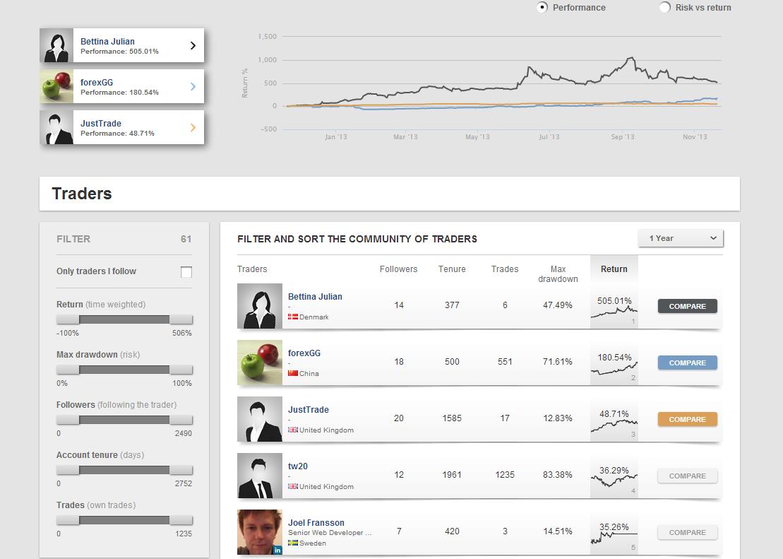 Saxo Social Trading Platform
