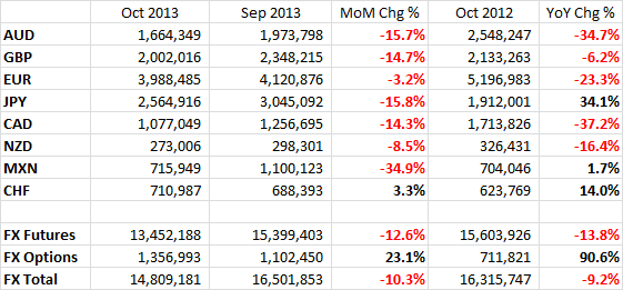 CME October 2013 FX Volumes