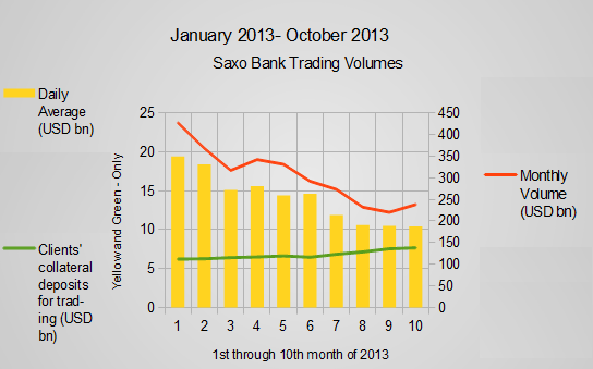 Saxo October 2013 Figures