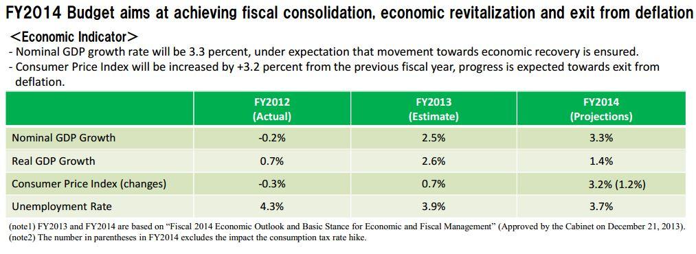 Source: MoF FY2014 Budget