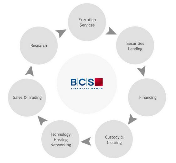 BCS Hybrid