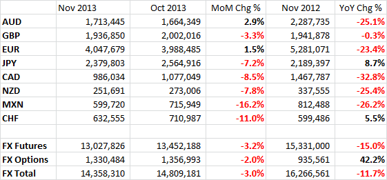 CME Total November FX Futures Volumes