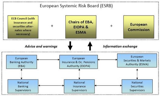 European Supervisory Framwork [Source: ESMA]