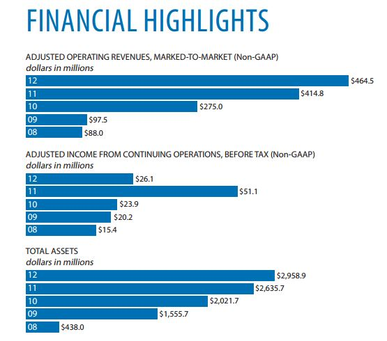 Source: INTL FCStone 2012 Annual Report, excerpt of financial highlights