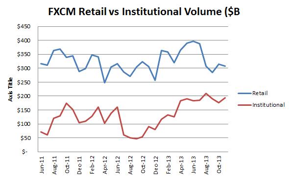 FXCM Retail vs Institutional Volumes
