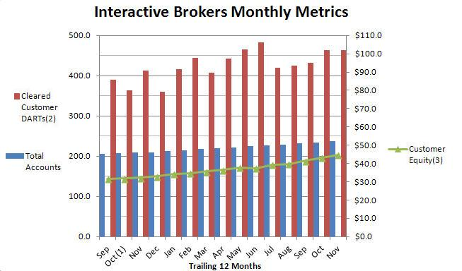 Interactive brokers download options data