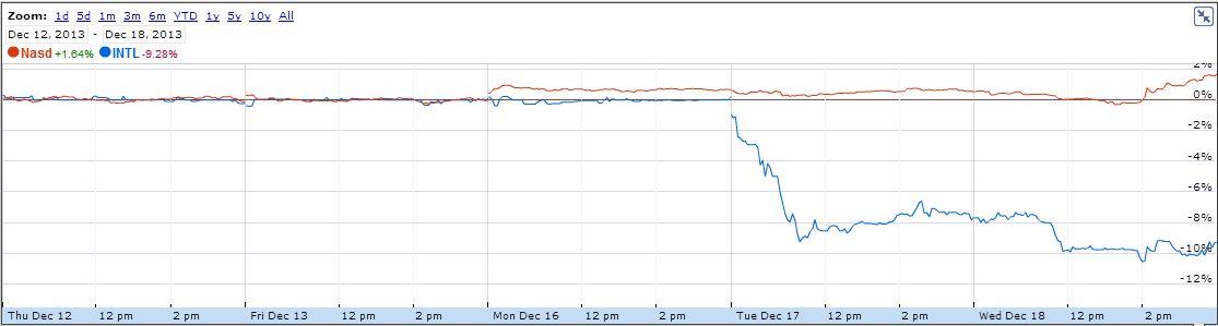 Nasdaq: INTL Chart, Source: Google Finance
