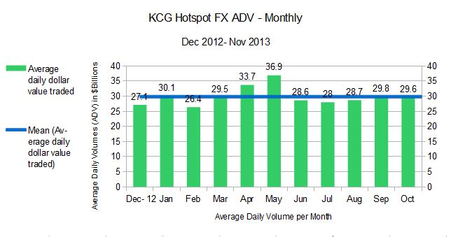 KCG ADV monthly dec12_nov13