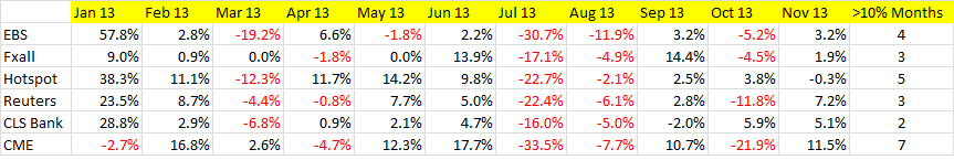 MoM % Volume Changes at Major FX Venues (CLS Bank data is for Spot volumes)
