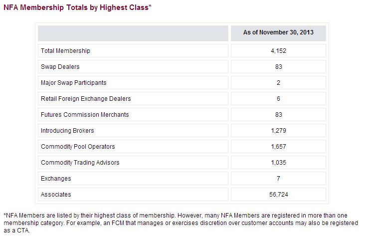 NFA membership as of November 2013 [source: NFA]