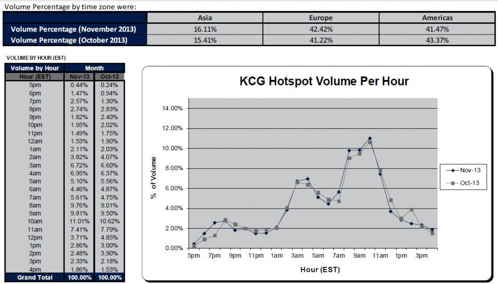 KCG Monthly Volumes Statistics 2013 November [Source:KCG ]