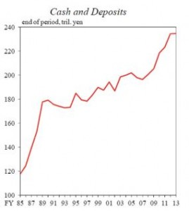 Source: Bank of Japan, Cabinet, BIS