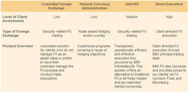 Forex Product Lines [Source: BBH.com]