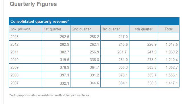 Source: Compagnie Financière Tradition quarterely figures