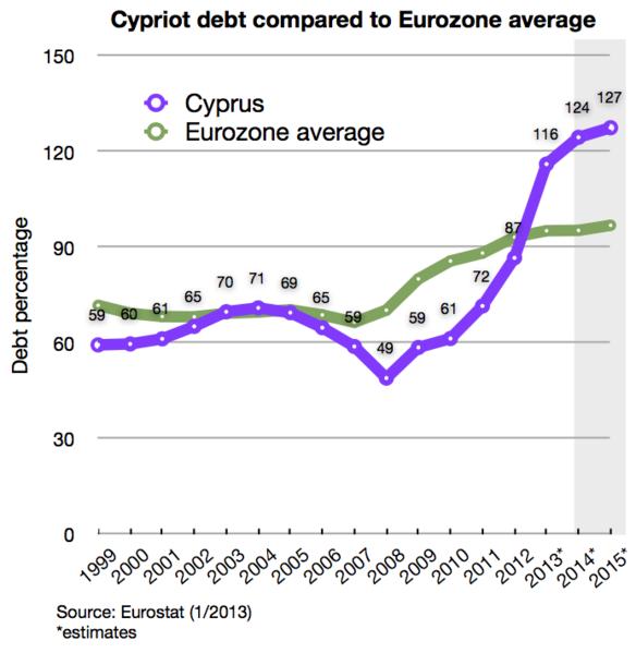 Cypriot_debt_and_EU_average